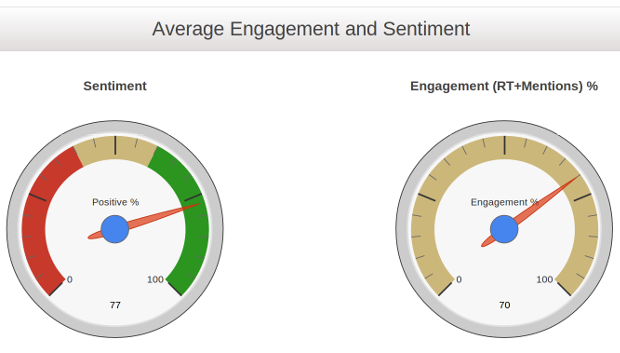 Engagement-sentiment
