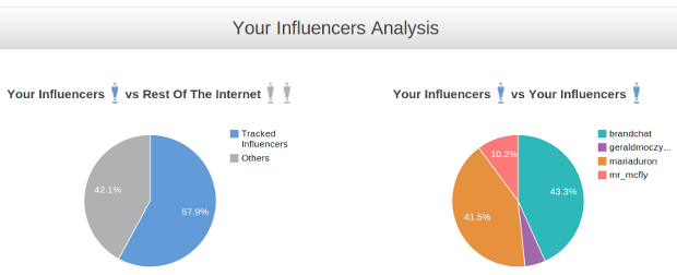 Your-influencers-analysis